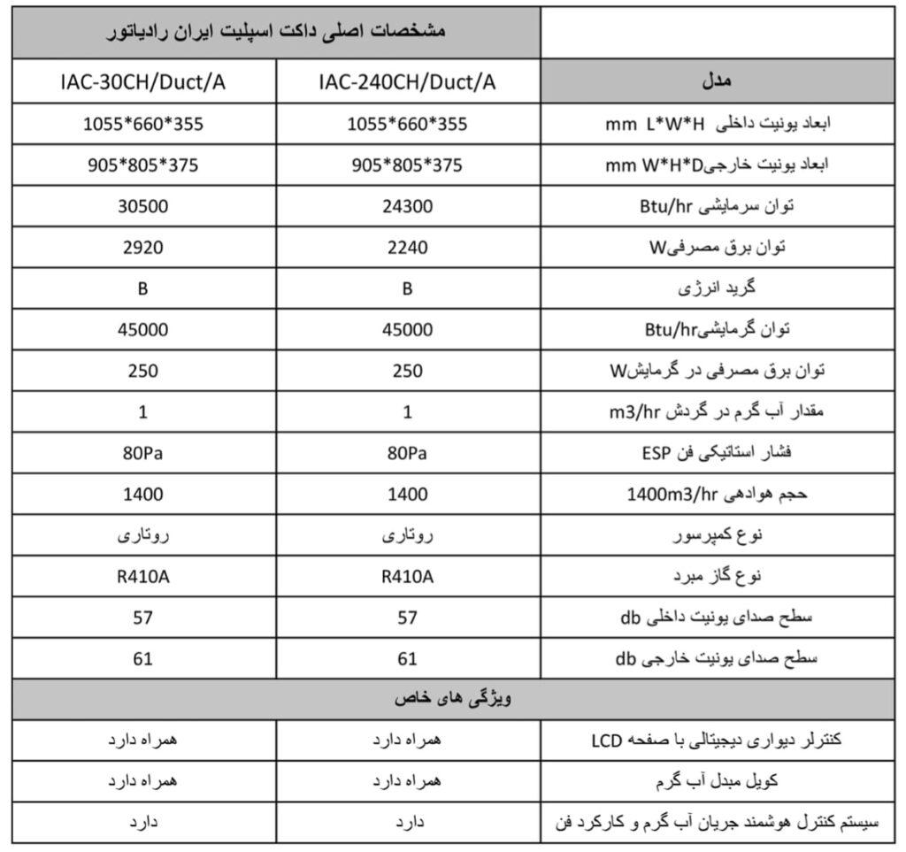 مشخصات داکت اسپلیت ایران رادیاتور